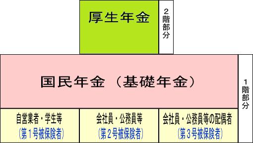 La partie de base de la pension nationale compare la structure du système de la pension public à 2 histoires pour assumer l'annuité du bien-être qui est le rez de chaussée, récompense parties proportionnelles le deuxième étage.